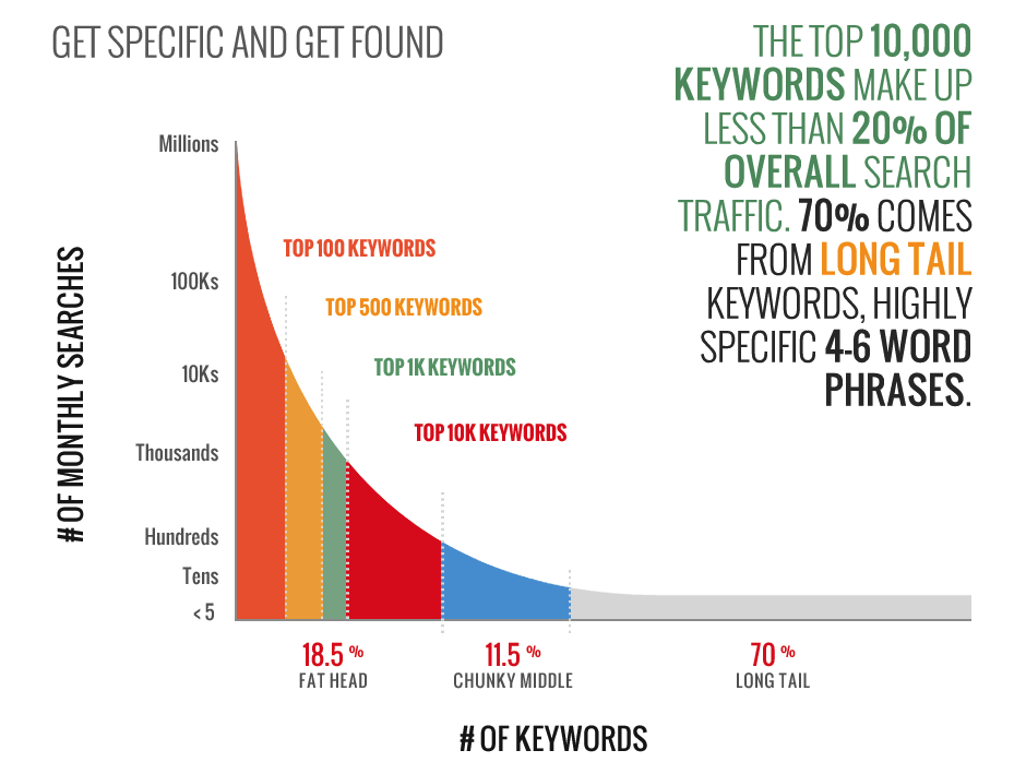 Long-tail-keyword-seo